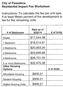Pasadena's Residential Impact Fee Schedule. Look your's up; how much of the park fee is built into your mortgage or monthly rent?